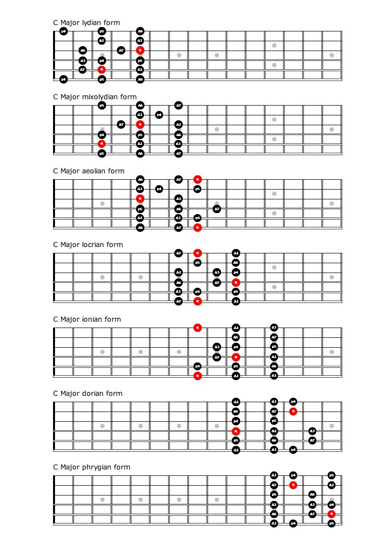 Guitar Chord Scale Chart Guitar Major Scales Chart